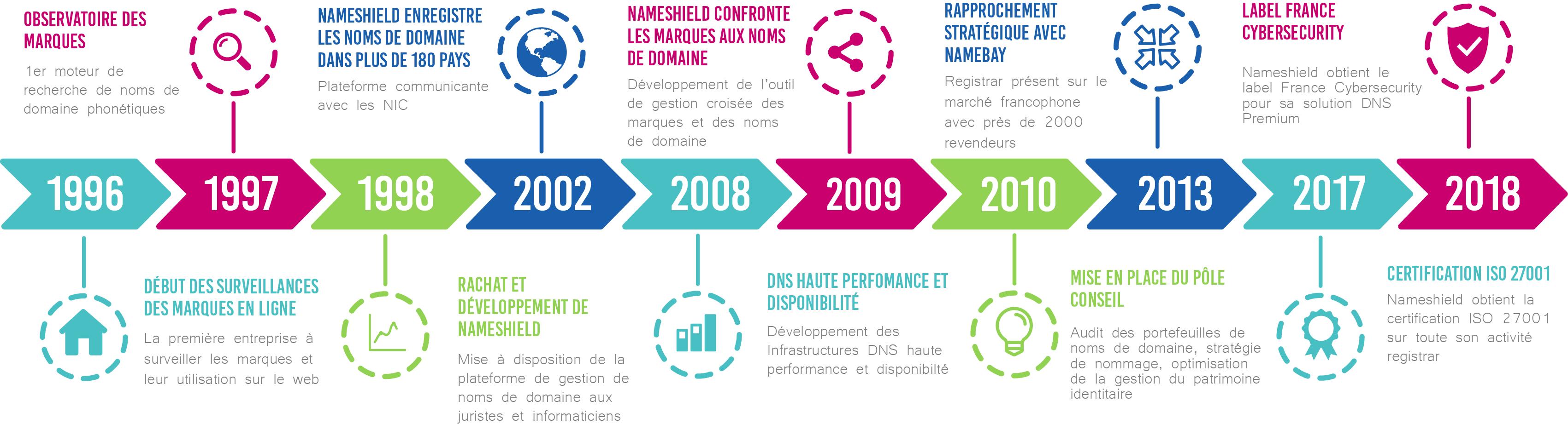 Timeline Nameshield Version FR - Historique