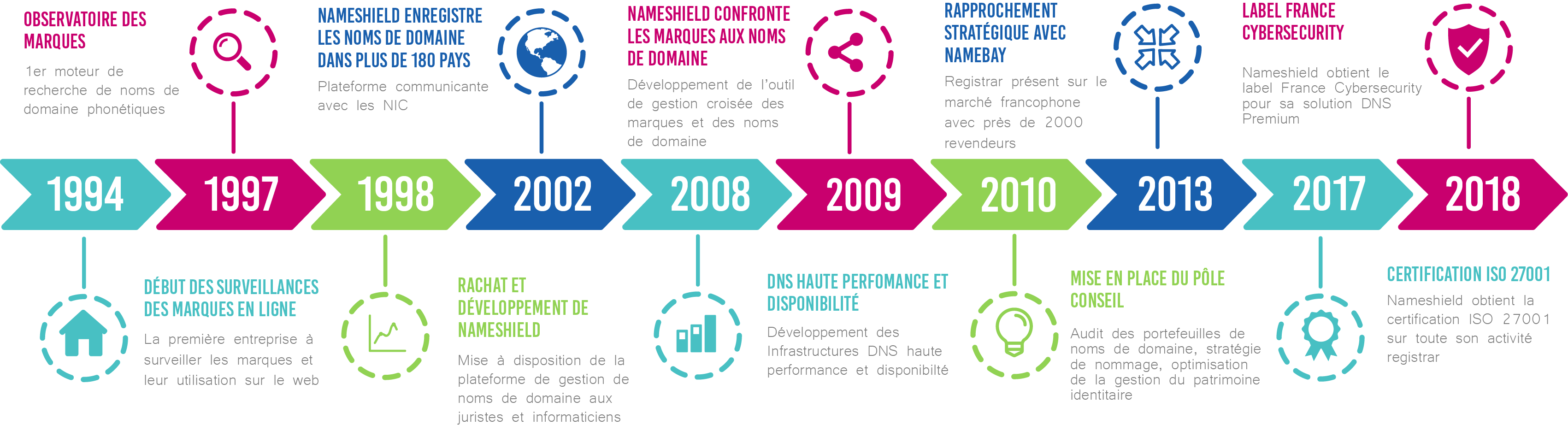 Timeline Nameshield - Historique