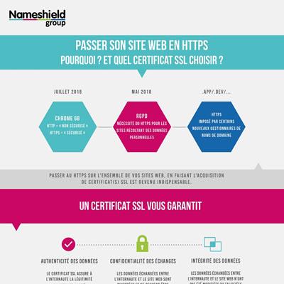 Infographie SSL - Passer son site web en https, pourquoi ? Quel certificat choisir ?