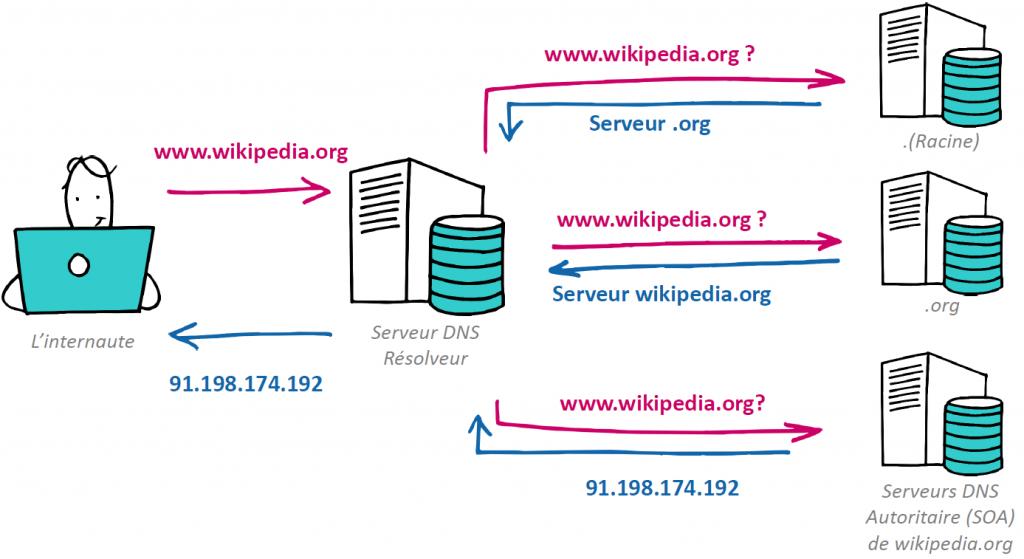 DNS - Domain Name System - Nameshield
