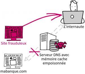 DNS Cache Poisoning - Empoisonnement du cache DNS - Attaques DNS - Nameshield