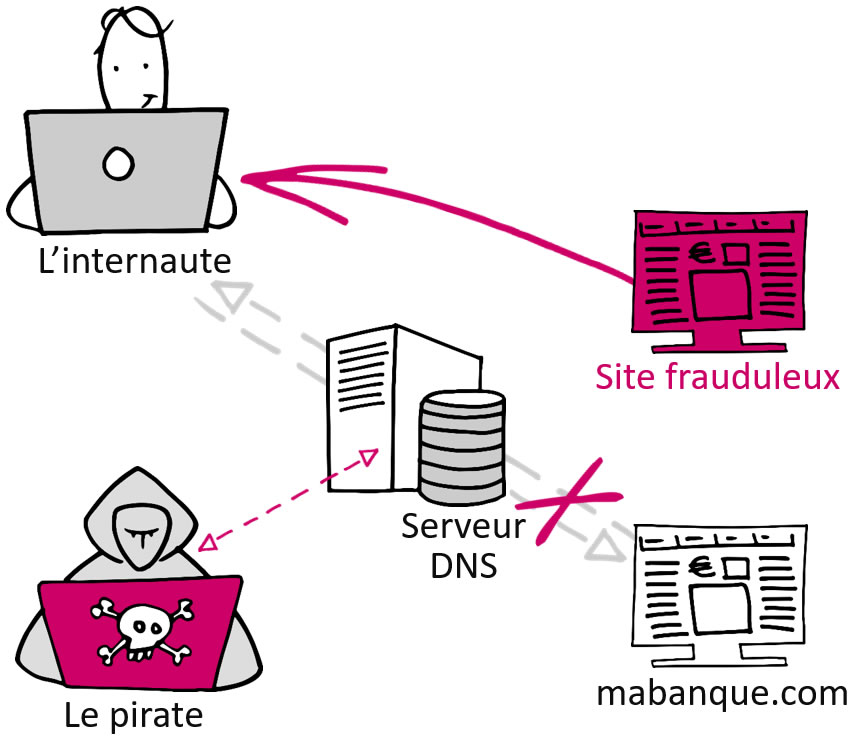 DNS Spoofing - Attaques DNS - Nameshield