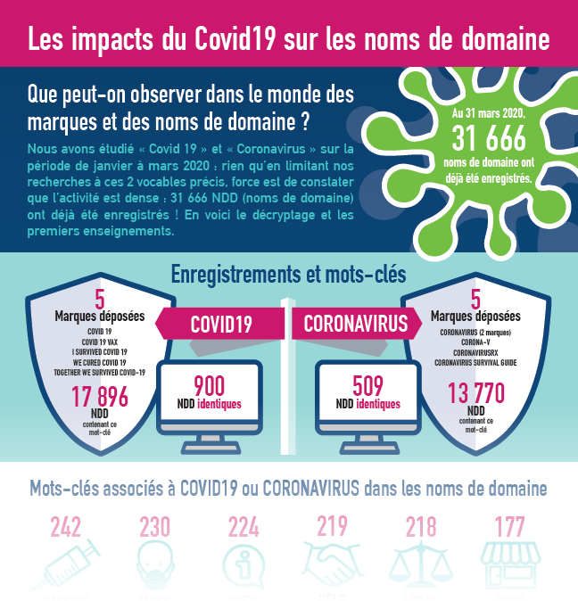 infographie impact COVID