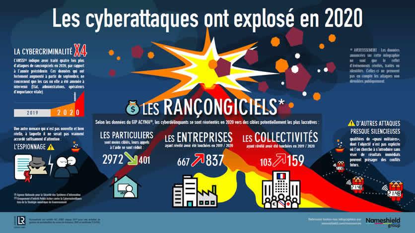 [INFOGRAPHIE] Les cyberattaques ont explosé en 2020