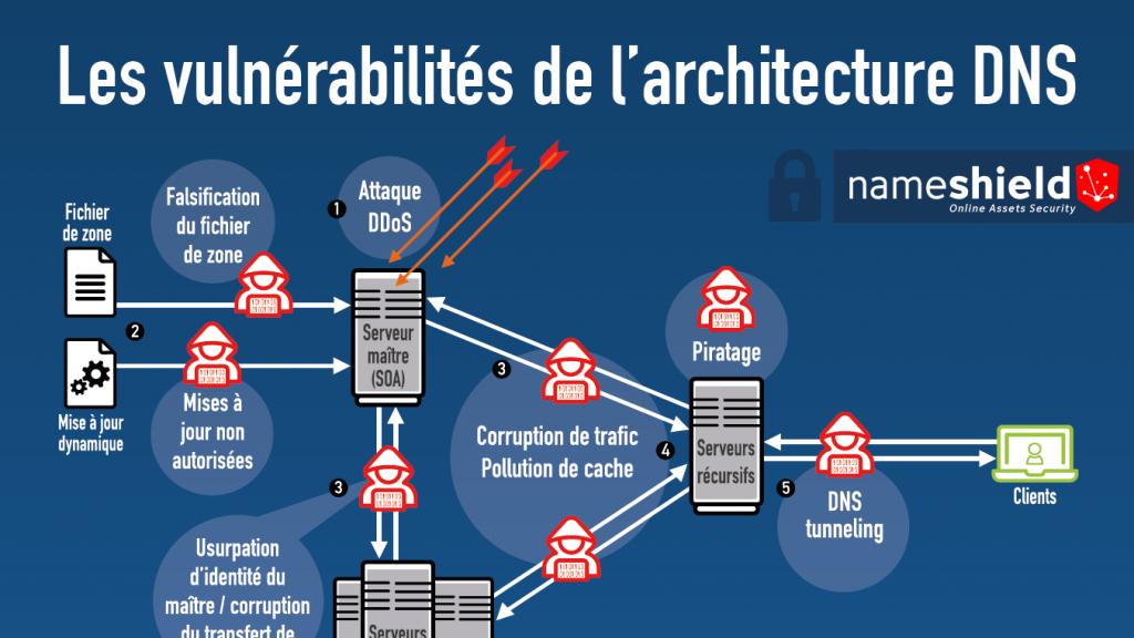 Les vulnérabilités de l'architecture DNS et leurs sol