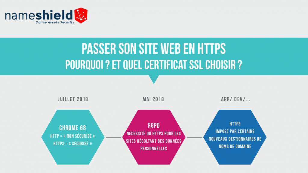 Pourquoi passer son site web en HTTPS et quel certificat choisir