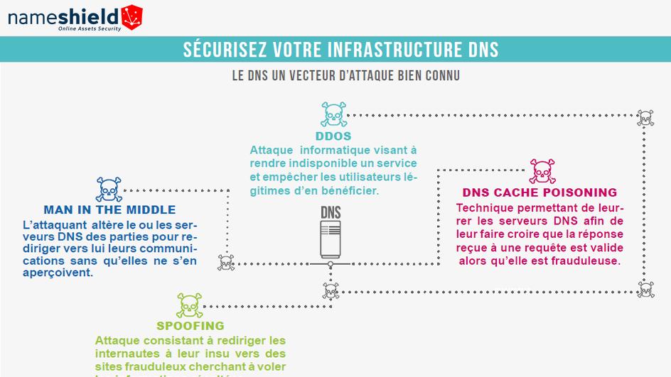 Infographie : Le DNS, un vecteur d'attaque bien connu: sécurisez votre infrastructure